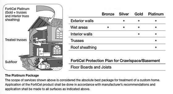 forticel protection plans